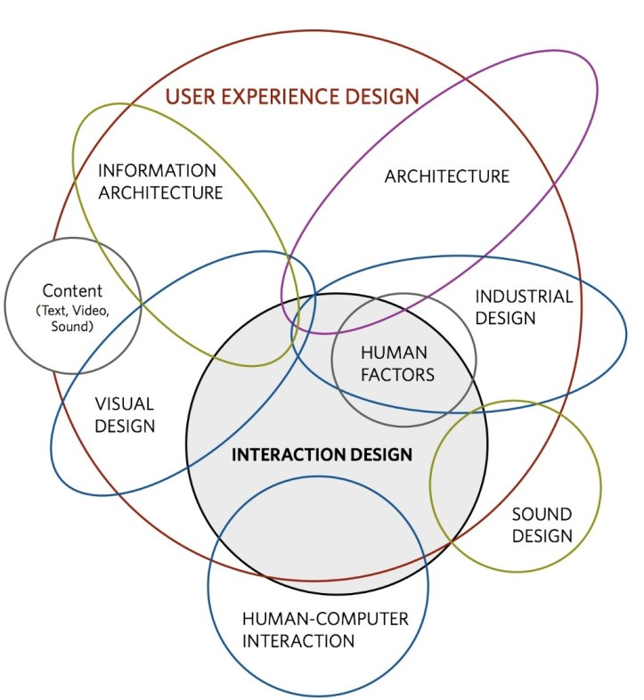 Dan Saffer | Designing for Interaction  Creating Innovative Applications and Devices (2nd Edition)