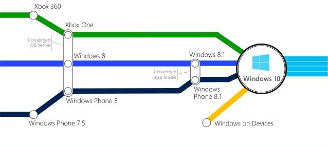 Convergência da plataforma Windows que unificou os kernels e app models