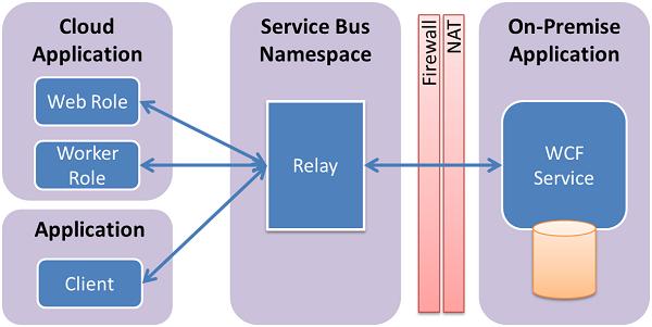 sb-relay-01
