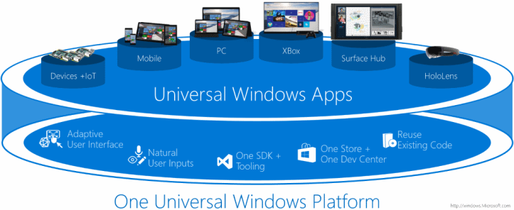 Universal Windows Application