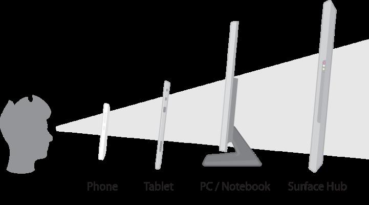 distancia de uso de cada dispositivo