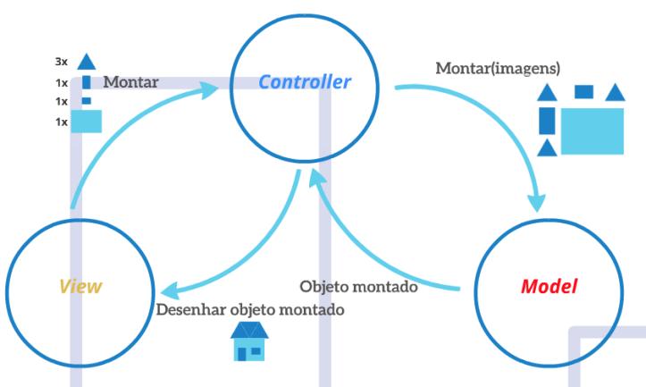 utilizando_mvc_diagrama