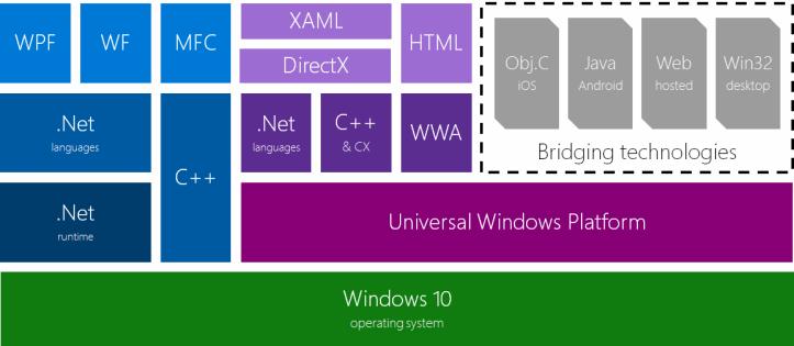 Tecnologias para desenvolvimento Windows 10