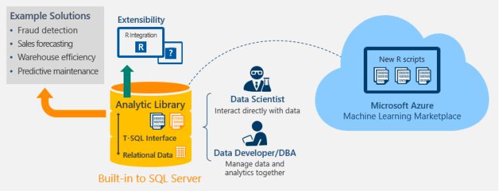 R_SQL2016_Azure
