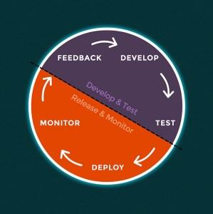 o_ciclo_de_vida_devops_featured
