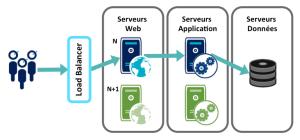 Blue-Green Deployment com um banco de dados